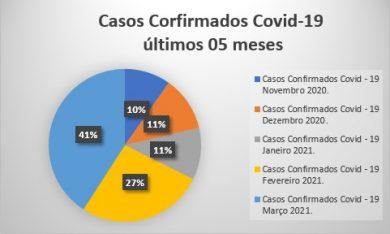 CORONAVIRUS I Confira o balanço dos últimos 5 meses de casos de COVID-19 em Espumoso