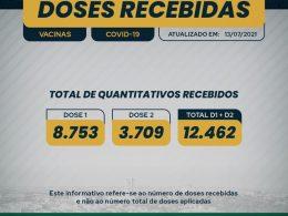 Covid-19: Confira o número doses que Espumoso recebeu